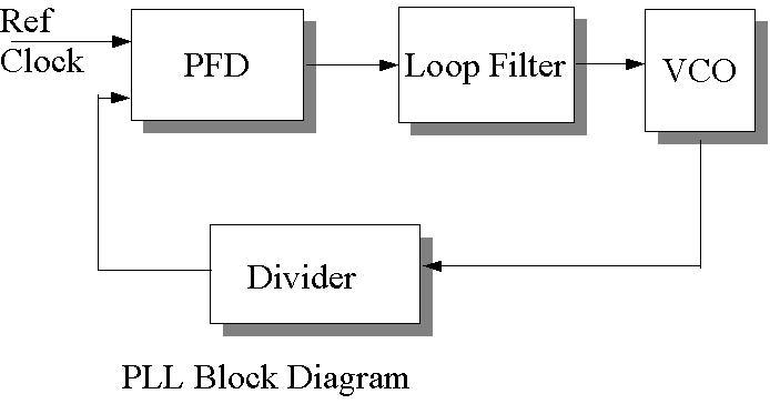 Тактирование, синхронизация и ФАПЧ процессора